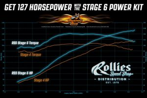 Get 127 Horsepower with the RSS Stage 6 Power Kit